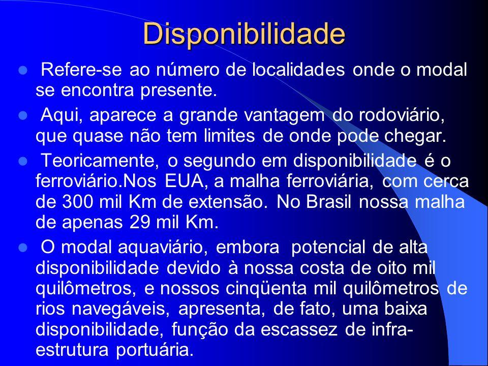 Disponibilidade Refere-se ao número de localidades onde o modal se encontra presente.