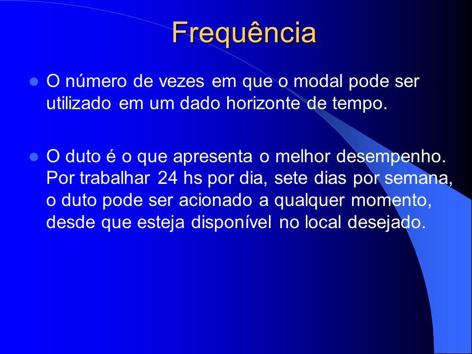 Frequência O número de vezes em que o modal pode ser utilizado em um dado horizonte de tempo.