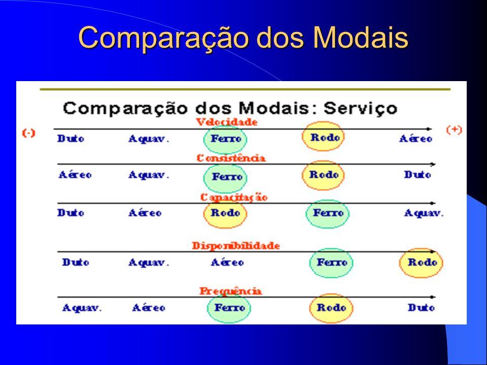 Comparação dos Modais
