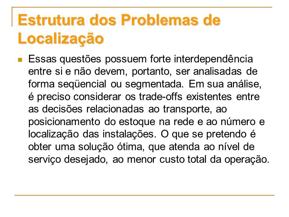 Estrutura dos Problemas de Localização