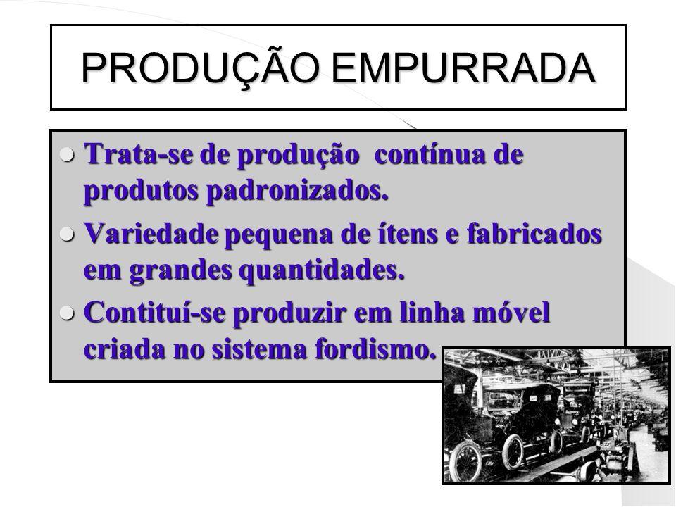 PRODUÇÃO EMPURRADA Trata-se de produção contínua de produtos padronizados. Variedade pequena de ítens e fabricados em grandes quantidades.
