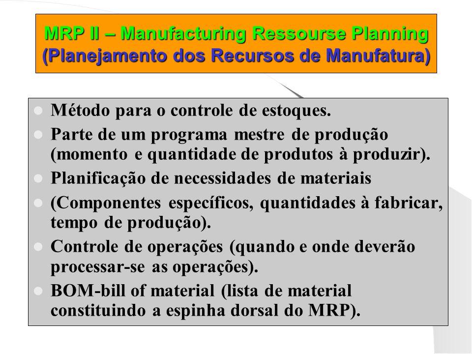 MRP II – Manufacturing Ressourse Planning (Planejamento dos Recursos de Manufatura)