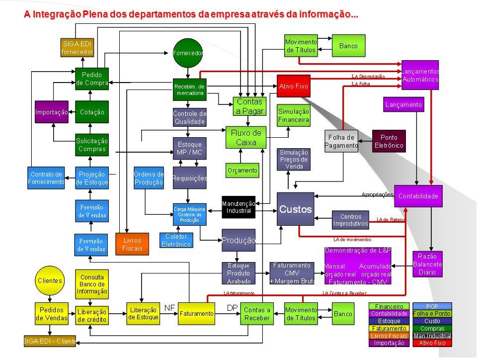 A Integração Plena dos departamentos da empresa através da informação...