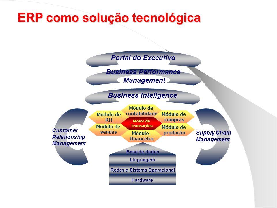 ERP como solução tecnológica