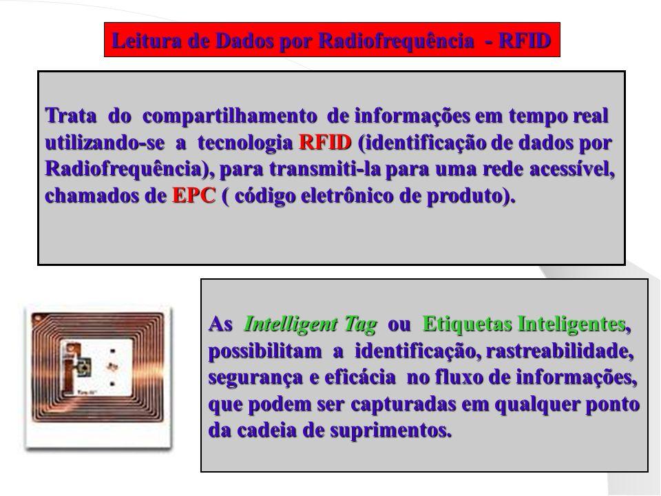 Leitura de Dados por Radiofrequência - RFID