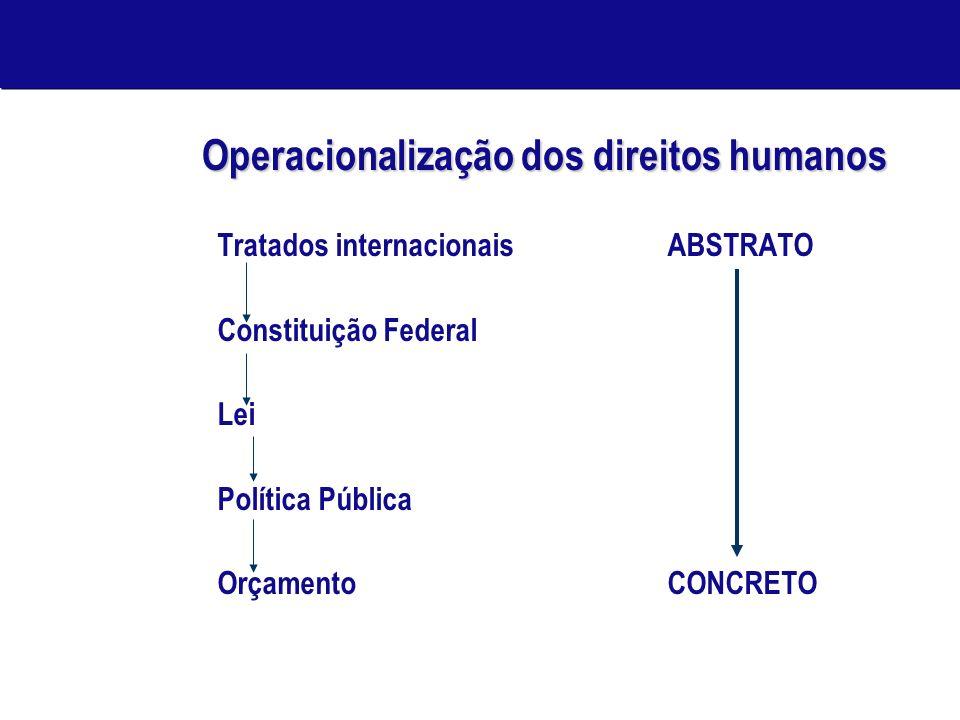 Operacionalização dos direitos humanos