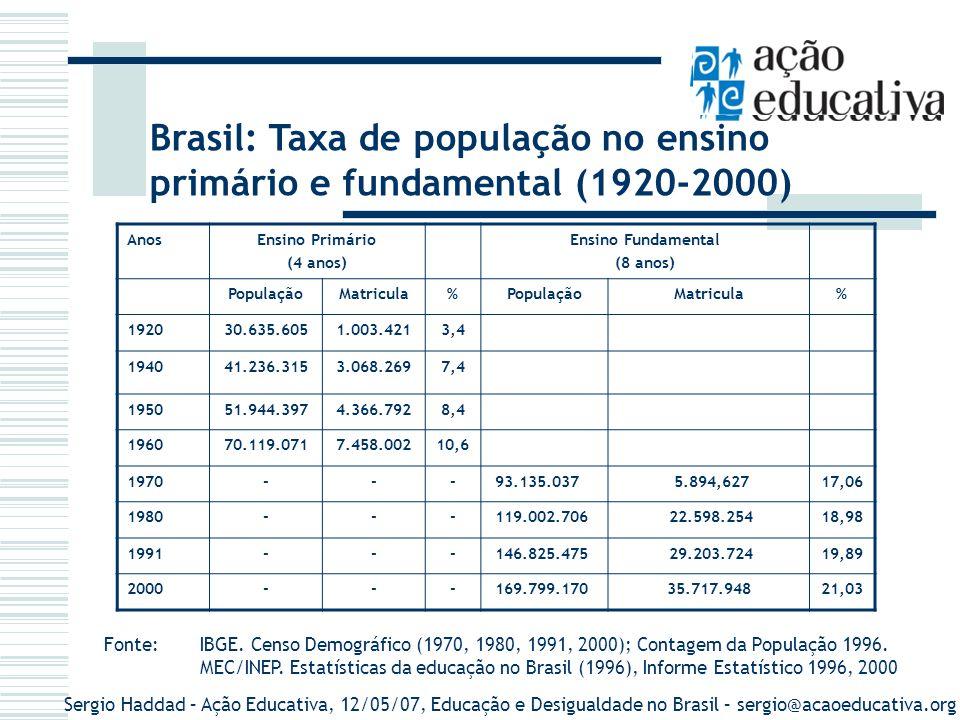 Brasil: Taxa de população no ensino primário e fundamental (1920-2000)