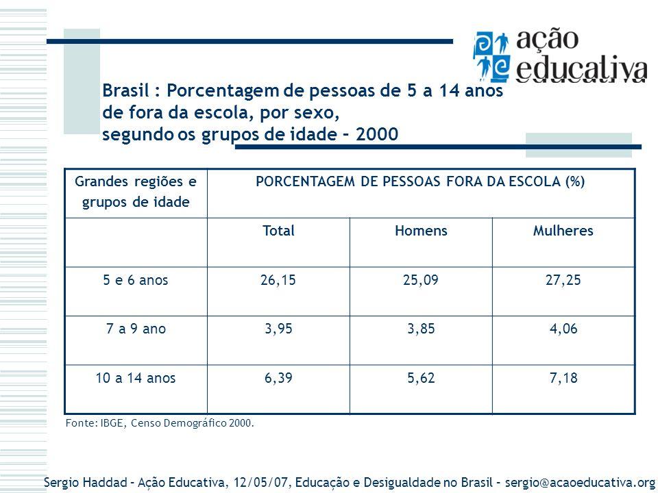 PORCENTAGEM DE PESSOAS FORA DA ESCOLA (%)
