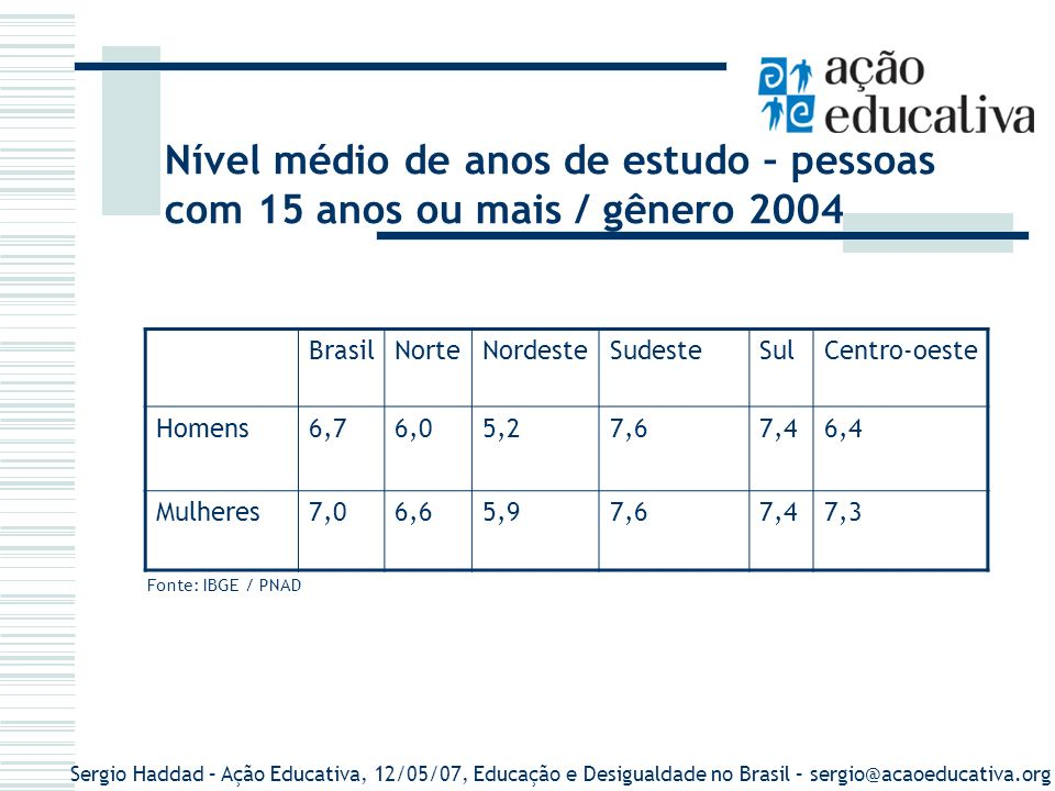 Nível médio de anos de estudo – pessoas com 15 anos ou mais / gênero 2004