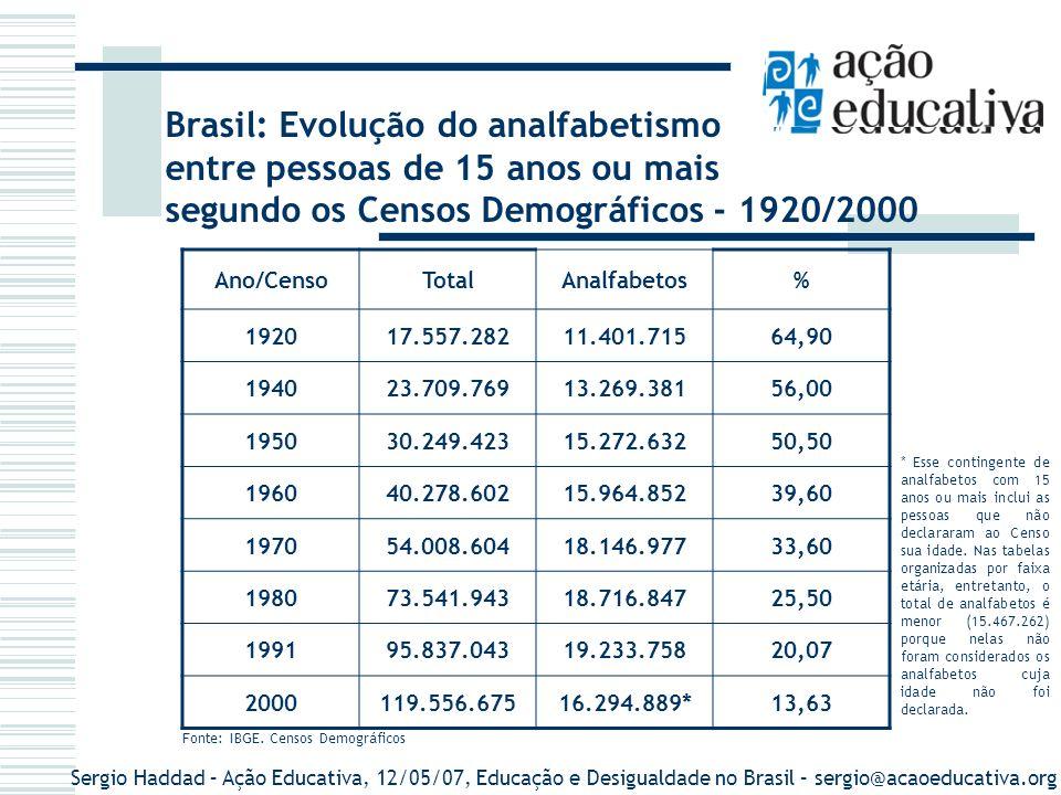 Brasil: Evolução do analfabetismo entre pessoas de 15 anos ou mais