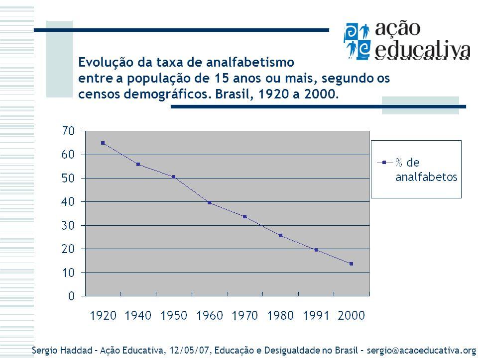 Evolução da taxa de analfabetismo