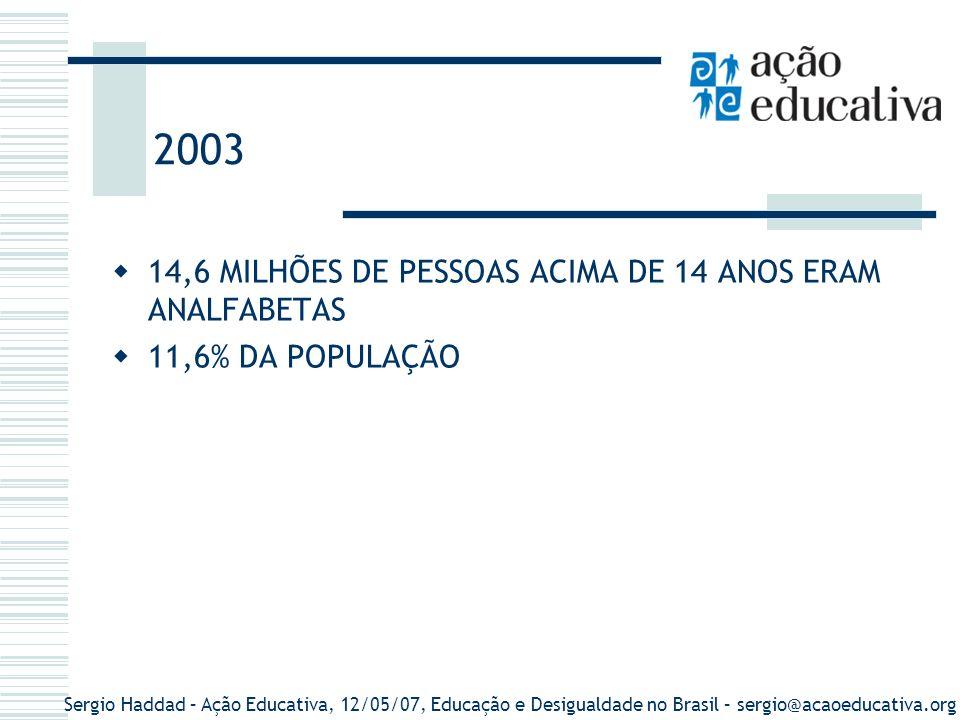 2003 14,6 MILHÕES DE PESSOAS ACIMA DE 14 ANOS ERAM ANALFABETAS