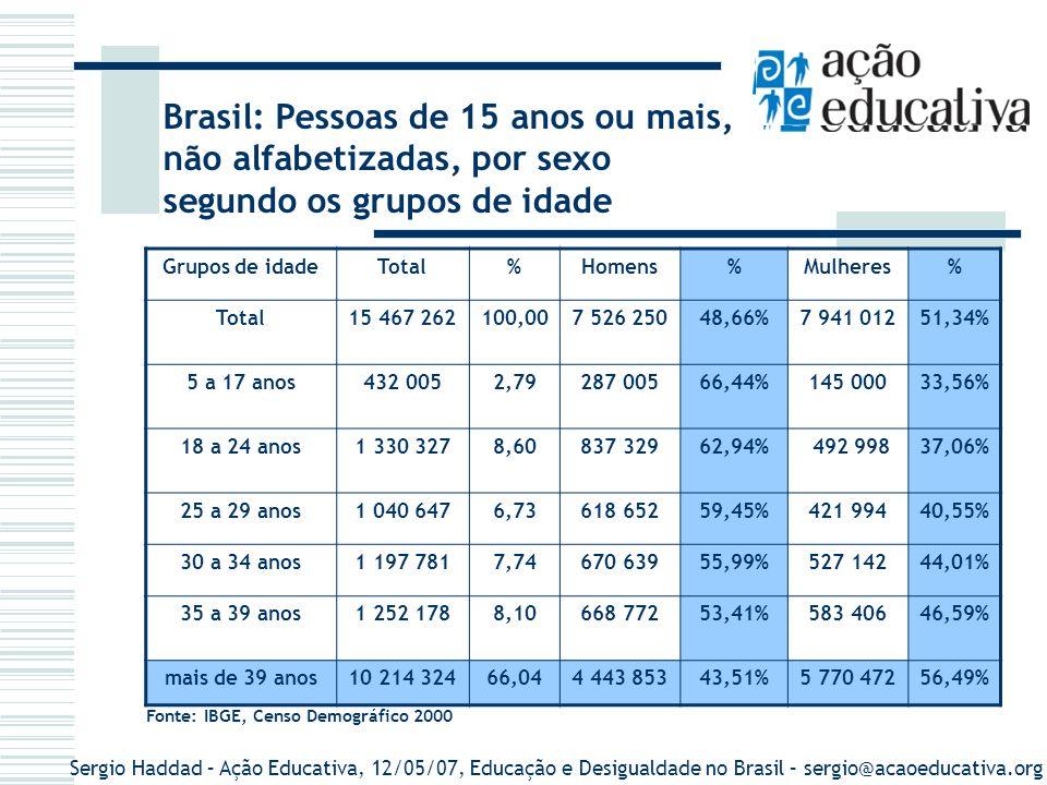 Brasil: Pessoas de 15 anos ou mais, não alfabetizadas, por sexo