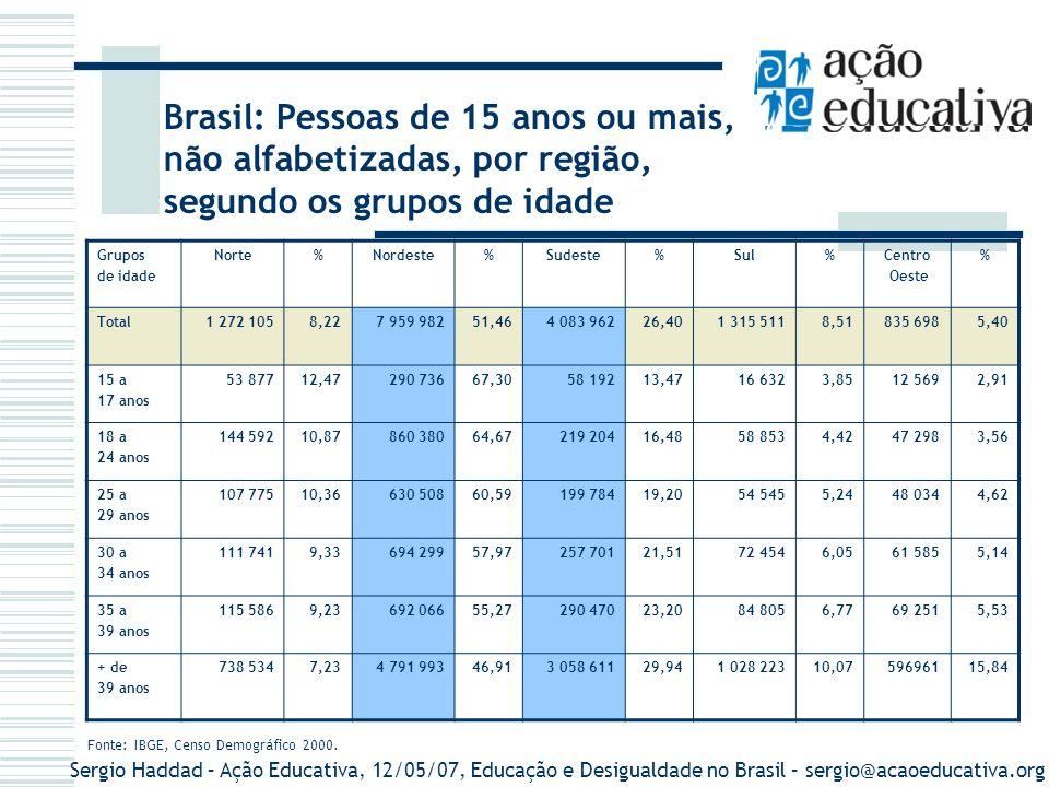 Fonte: IBGE, Censo Demográfico 2000.