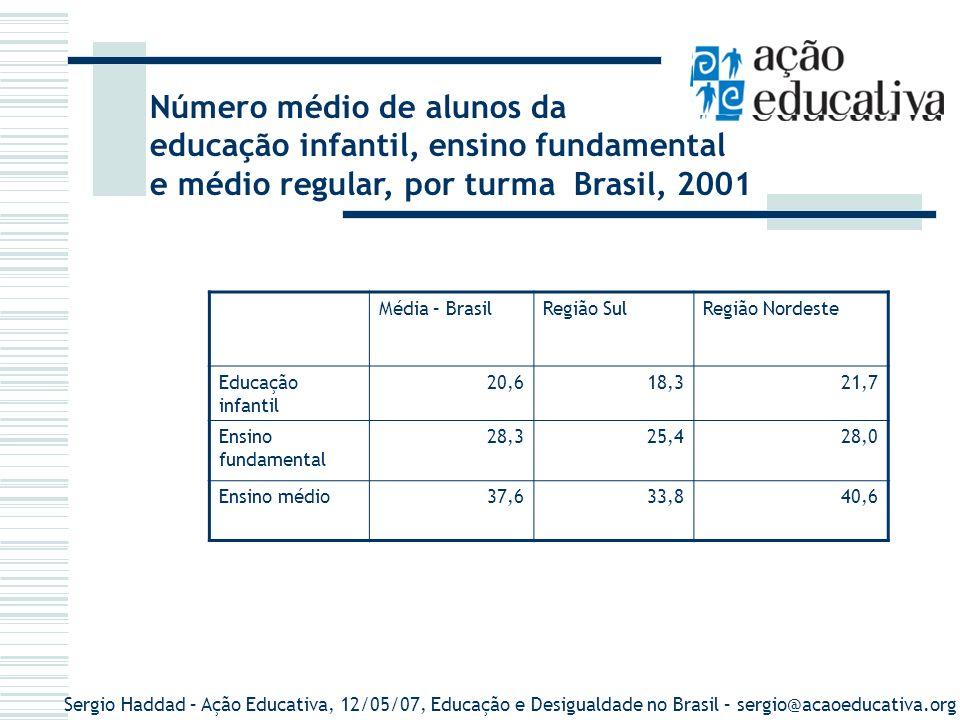 Número médio de alunos da educação infantil, ensino fundamental