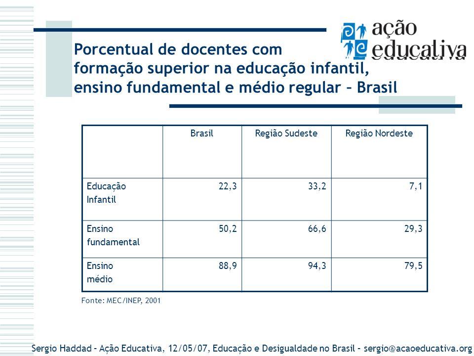 Porcentual de docentes com formação superior na educação infantil,