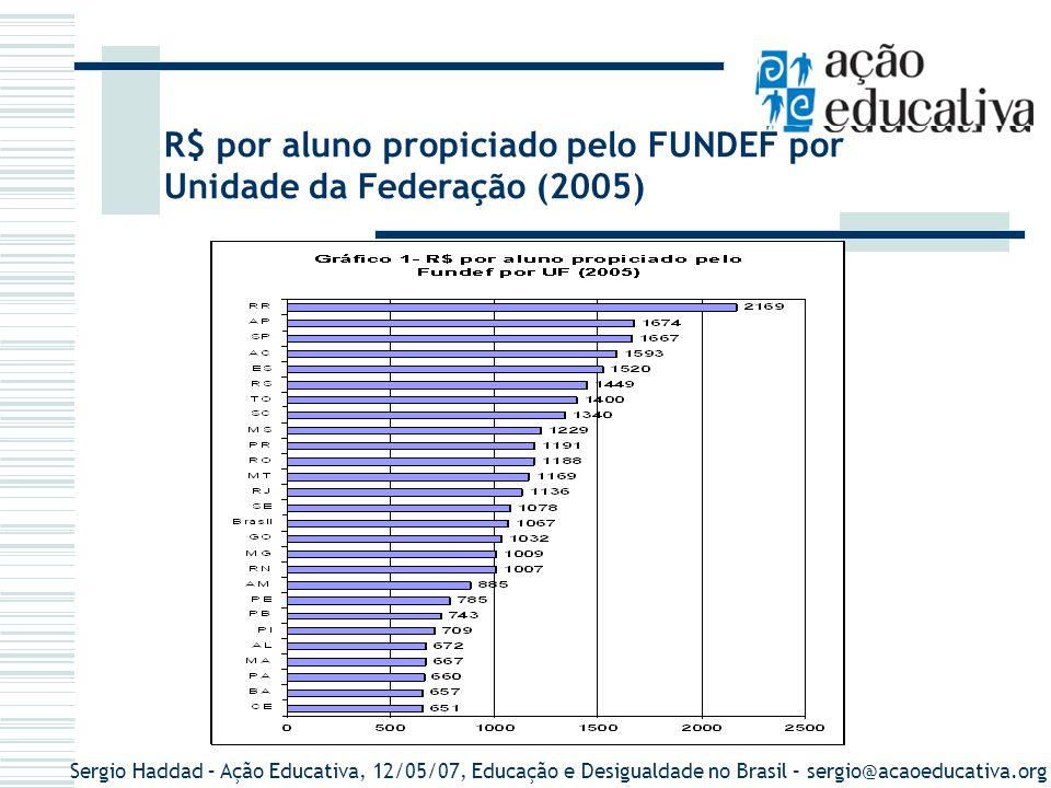 R$ por aluno propiciado pelo FUNDEF por Unidade da Federação (2005)