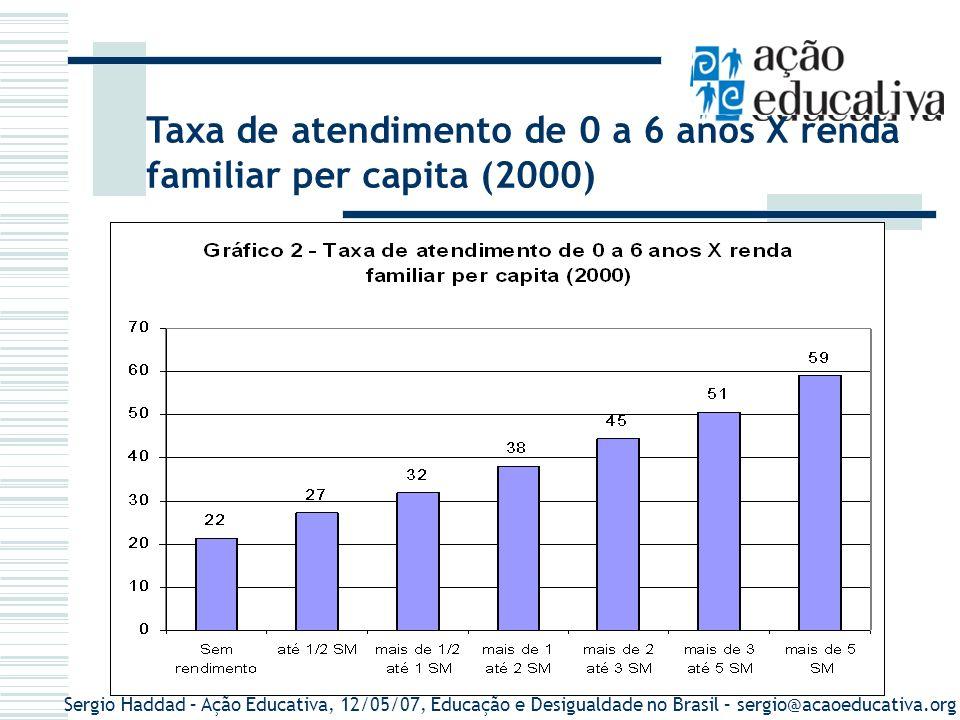 Taxa de atendimento de 0 a 6 anos X renda familiar per capita (2000)