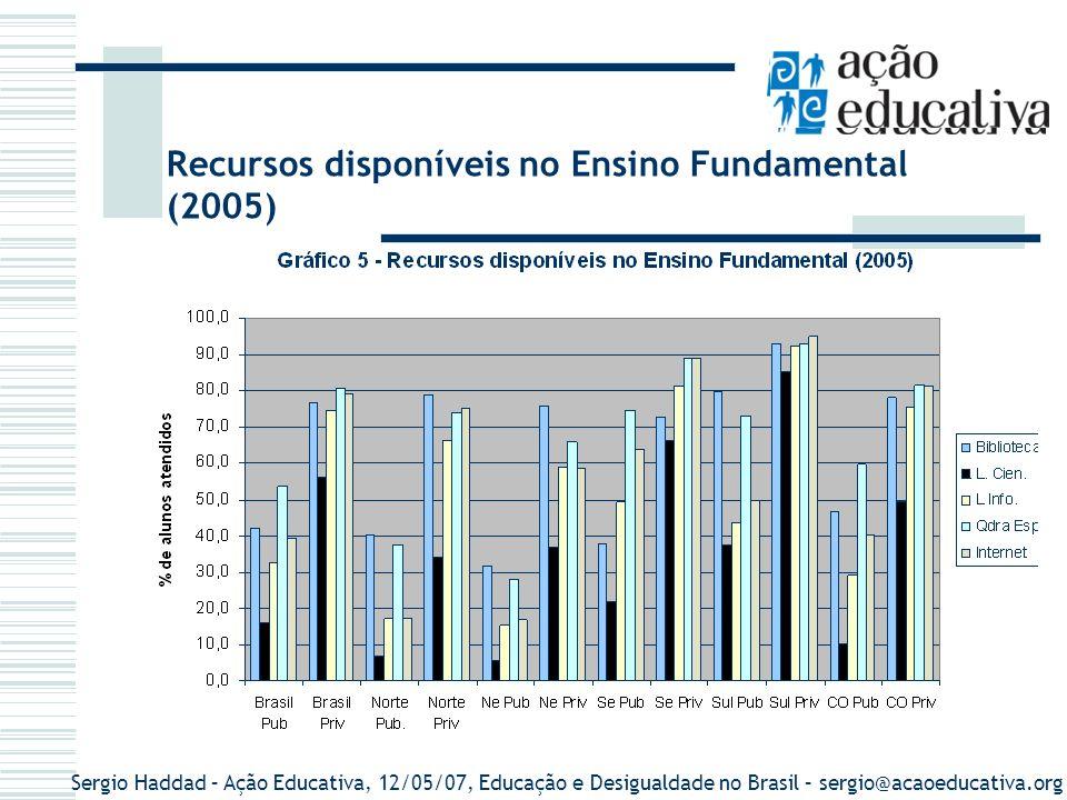 Recursos disponíveis no Ensino Fundamental (2005)