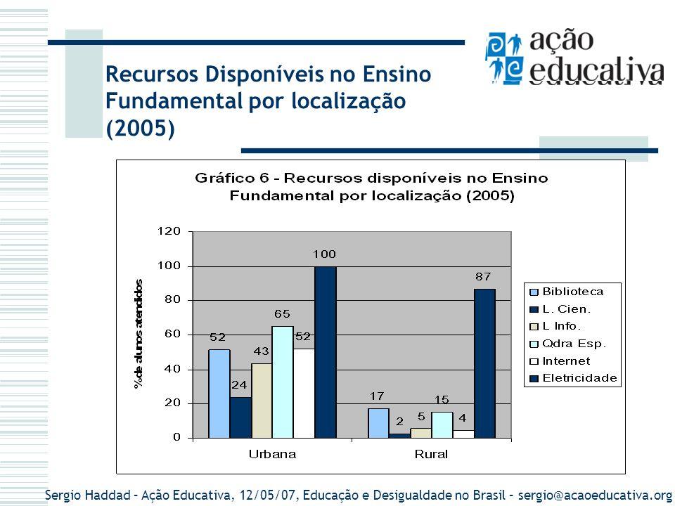 Recursos Disponíveis no Ensino Fundamental por localização (2005)