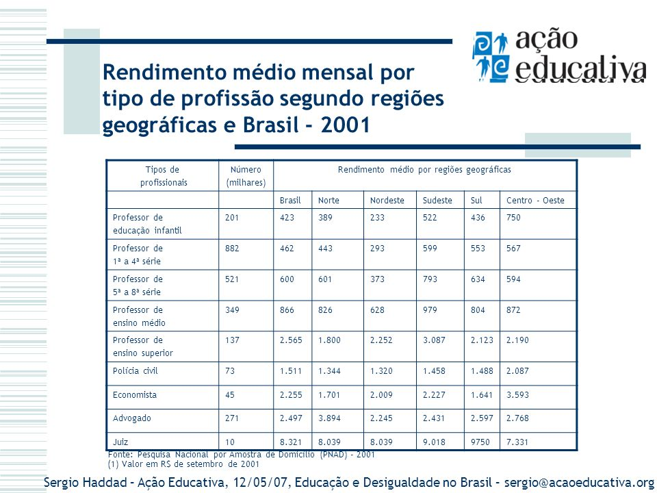 Rendimento médio por regiões geográficas