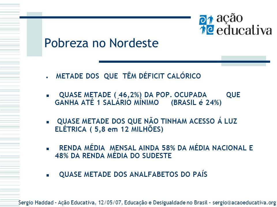 Pobreza no Nordeste METADE DOS QUE TÊM DÉFICIT CALÓRICO. QUASE METADE ( 46,2%) DA POP. OCUPADA QUE GANHA ATÉ 1 SALÁRIO MÍNIMO (BRASIL é 24%)