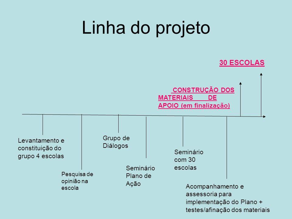 Linha do projeto 30 ESCOLAS