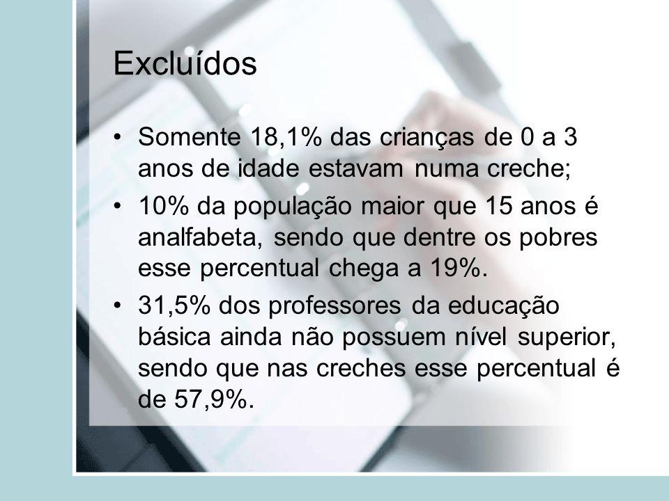 Excluídos Somente 18,1% das crianças de 0 a 3 anos de idade estavam numa creche;