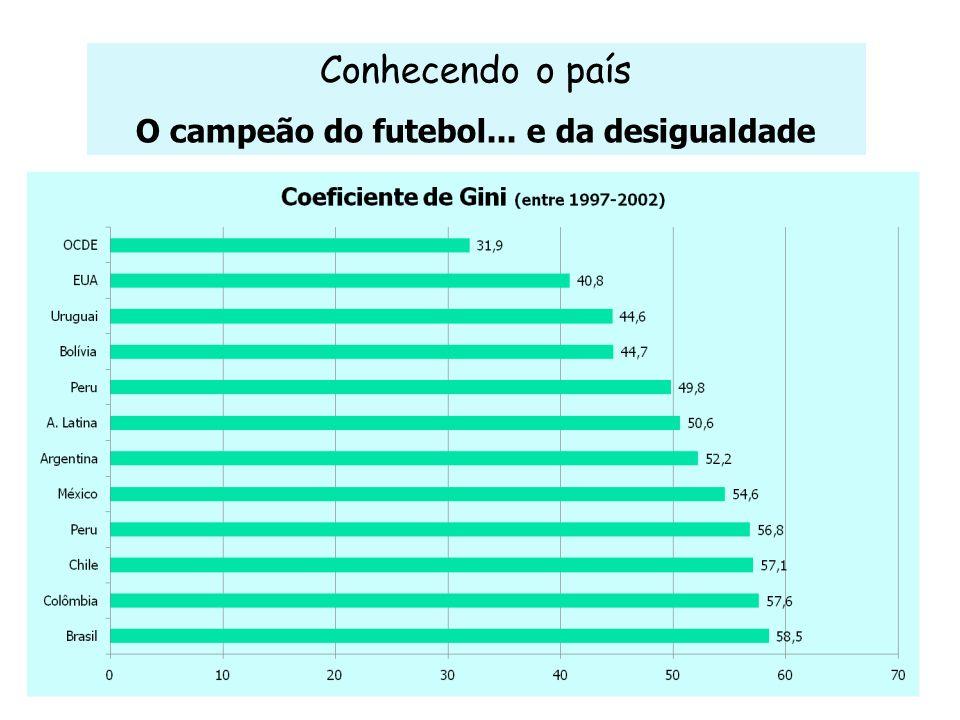 O campeão do futebol... e da desigualdade