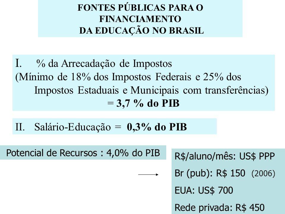 FONTES PÚBLICAS PARA O FINANCIAMENTO