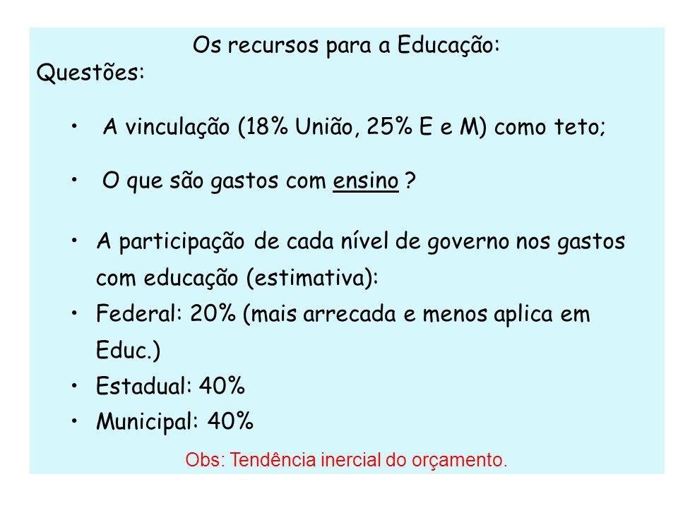 Os recursos para a Educação: Questões: