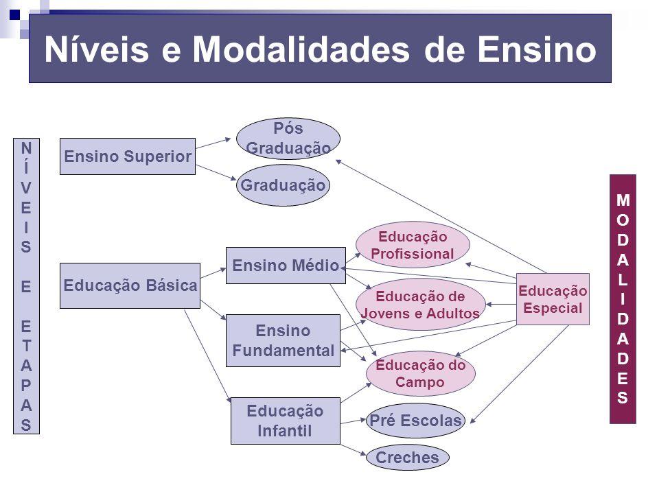 Níveis e Modalidades de Ensino
