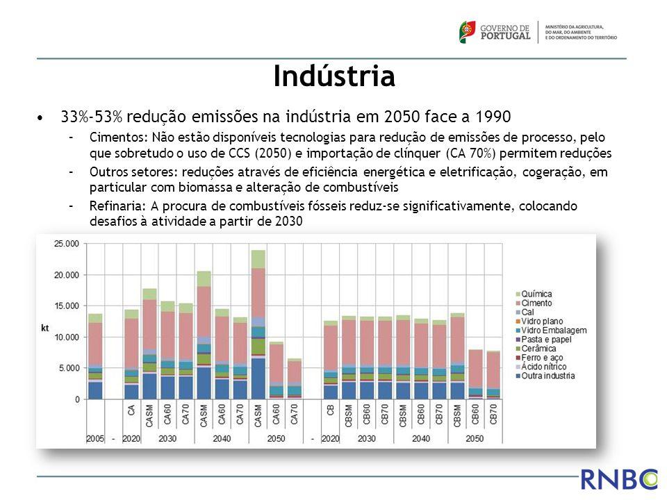 Indústria 33%-53% redução emissões na indústria em 2050 face a 1990