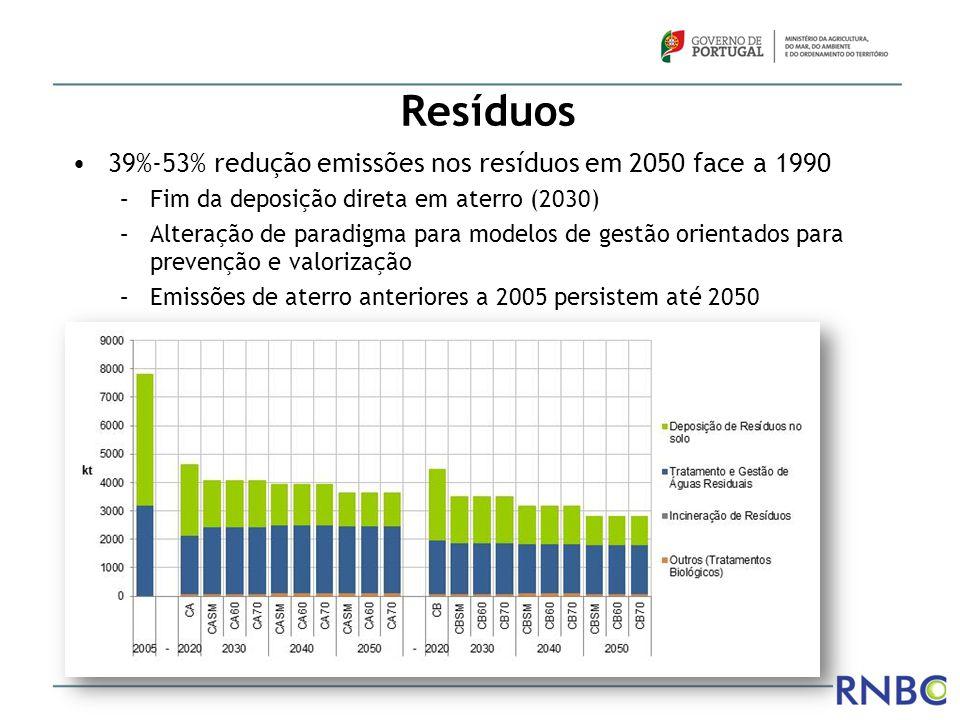 Resíduos 39%-53% redução emissões nos resíduos em 2050 face a 1990