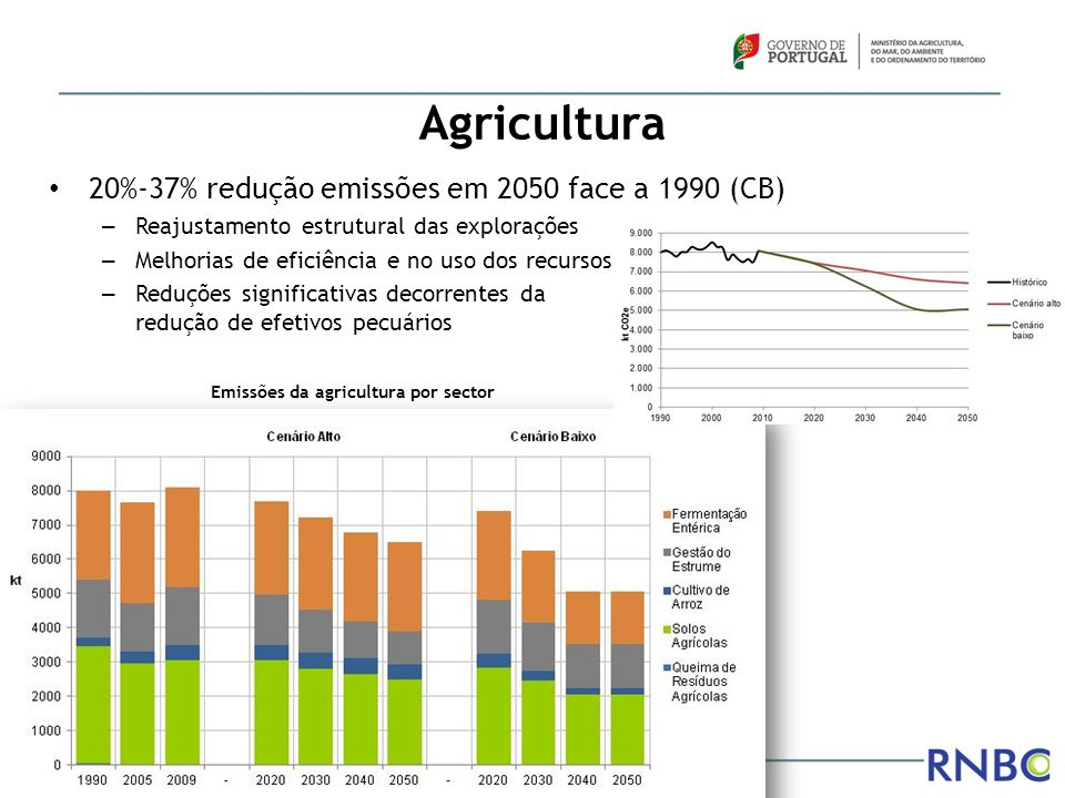 Emissões da agricultura por sector