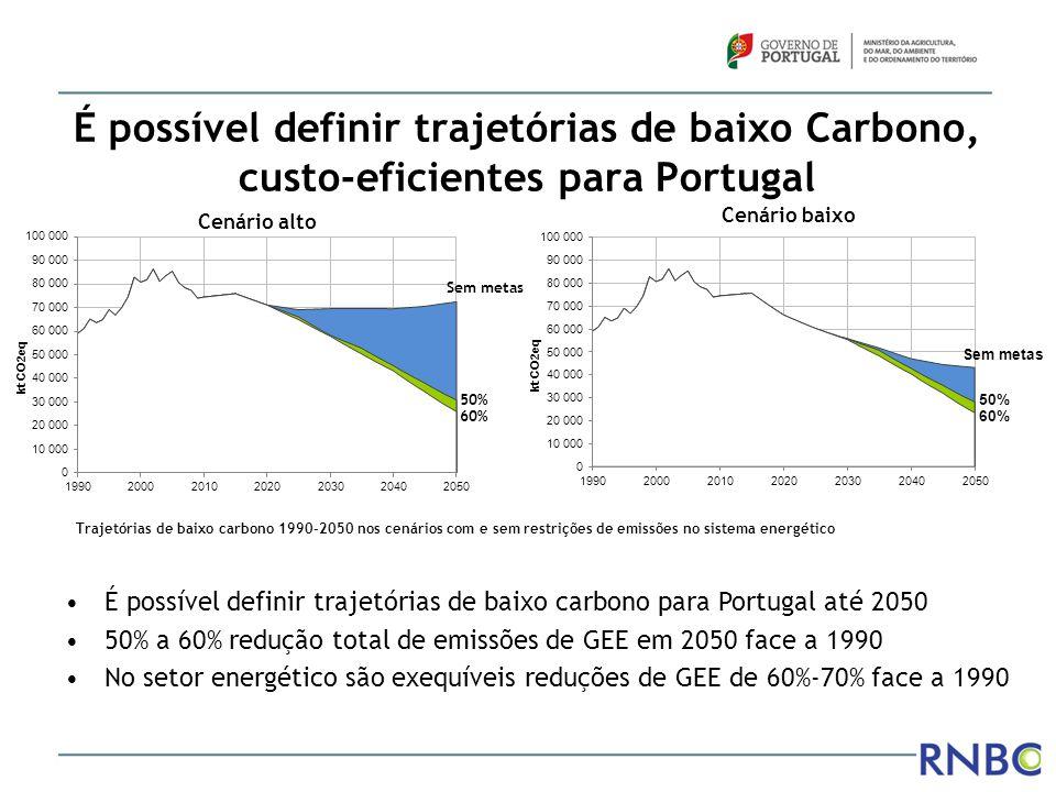 É possível definir trajetórias de baixo Carbono, custo-eficientes para Portugal