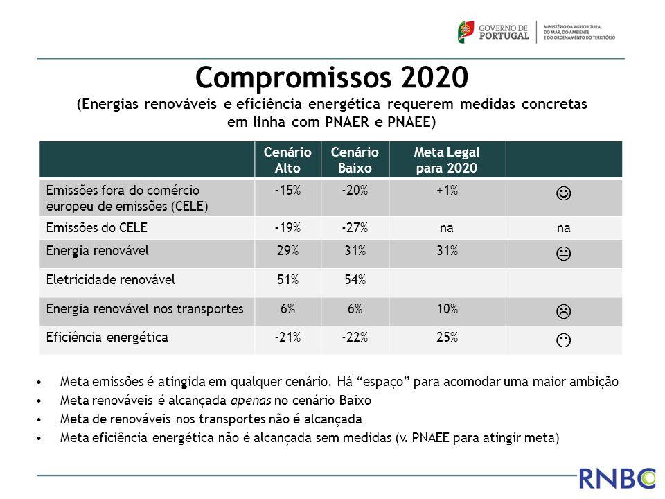Compromissos 2020 (Energias renováveis e eficiência energética requerem medidas concretas em linha com PNAER e PNAEE)