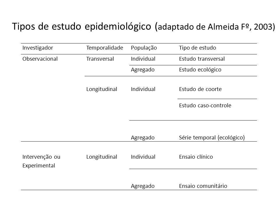 Tipos de estudo epidemiológico (adaptado de Almeida Fº, 2003)