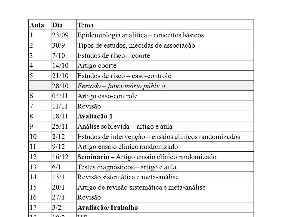 Aula Dia. Tema. 1. 23/09. Epidemiologia analítica – conceitos básicos. 2. 30/9. Tipos de estudos, medidas de associação.