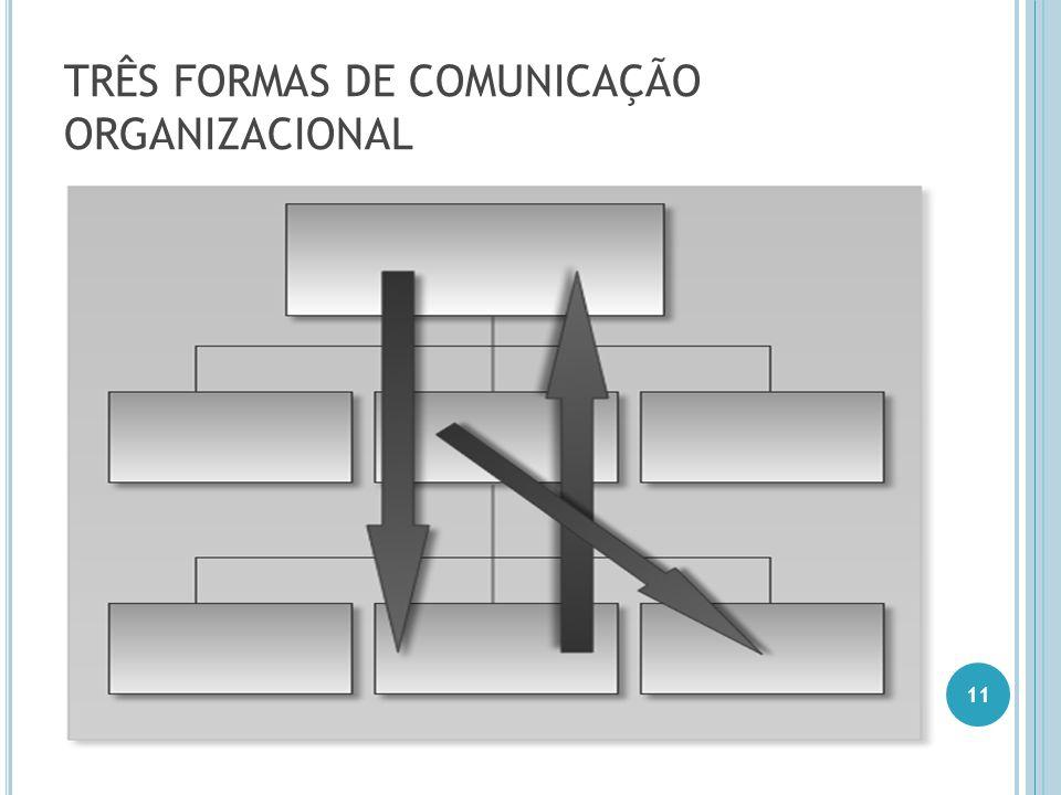 TRÊS FORMAS DE COMUNICAÇÃO ORGANIZACIONAL