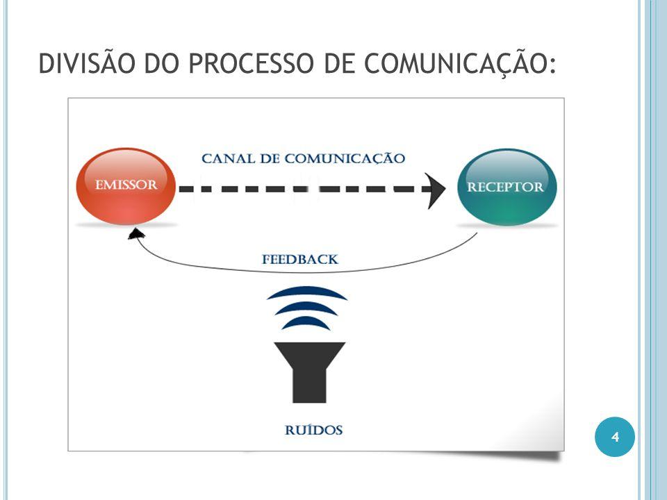 DIVISÃO DO PROCESSO DE COMUNICAÇÃO: