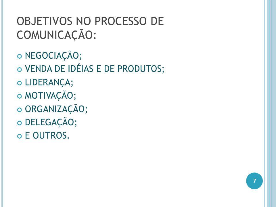 OBJETIVOS NO PROCESSO DE COMUNICAÇÃO: