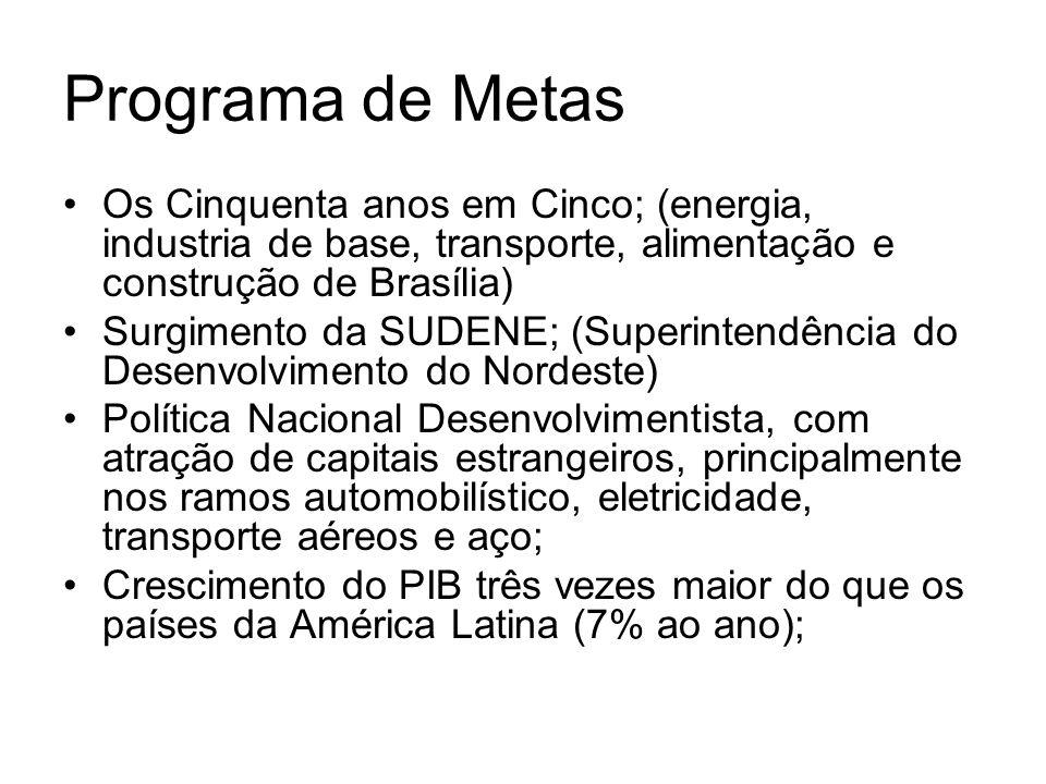 Programa de MetasOs Cinquenta anos em Cinco; (energia, industria de base, transporte, alimentação e construção de Brasília)