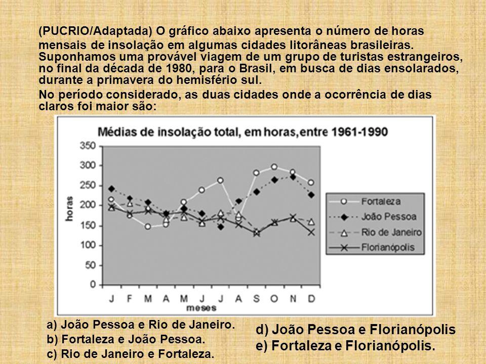 (PUCRIO/Adaptada) O gráfico abaixo apresenta o número de horas mensais de insolação em algumas cidades litorâneas brasileiras. Suponhamos uma provável viagem de um grupo de turistas estrangeiros, no final da década de 1980, para o Brasil, em busca de dias ensolarados, durante a primavera do hemisfério sul.