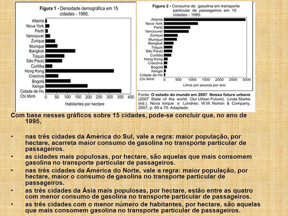 Com base nesses gráficos sobre 15 cidades, pode-se concluir que, no ano de 1995,