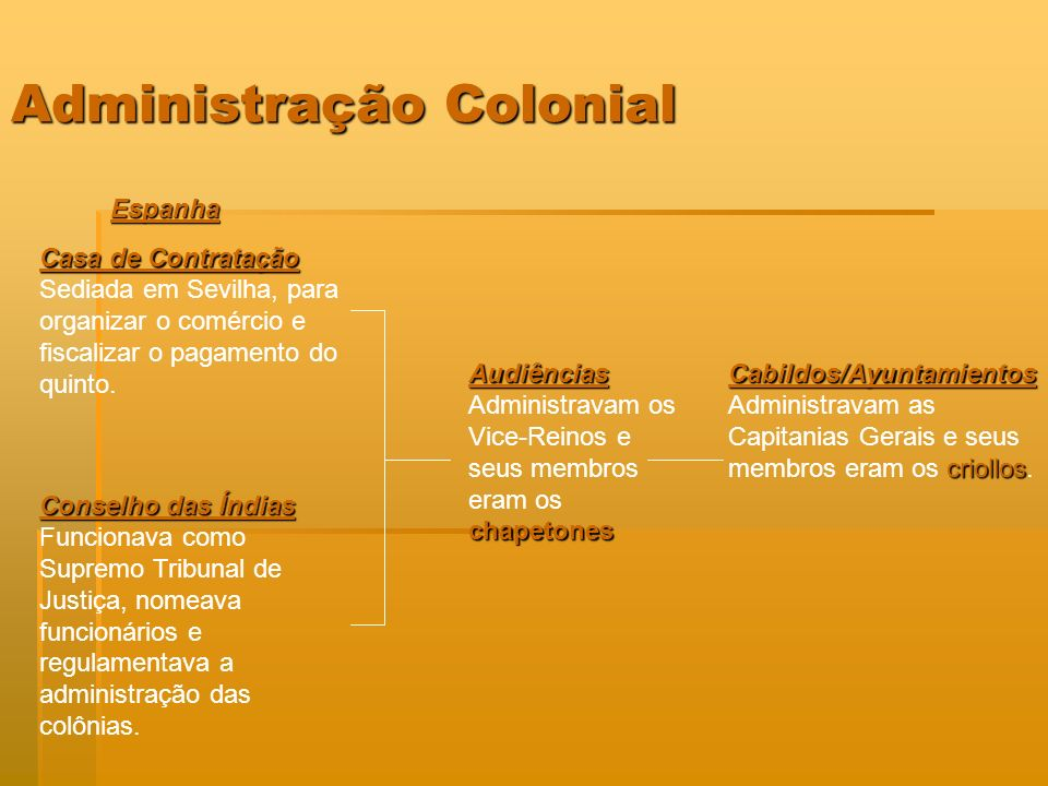 Administração Colonial