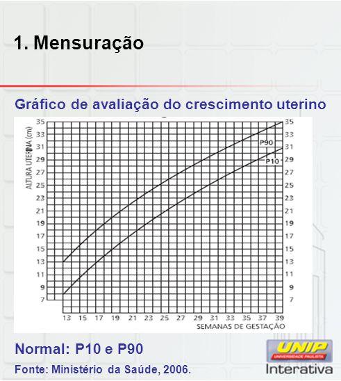 1. Mensuração Gráfico de avaliação do crescimento uterino