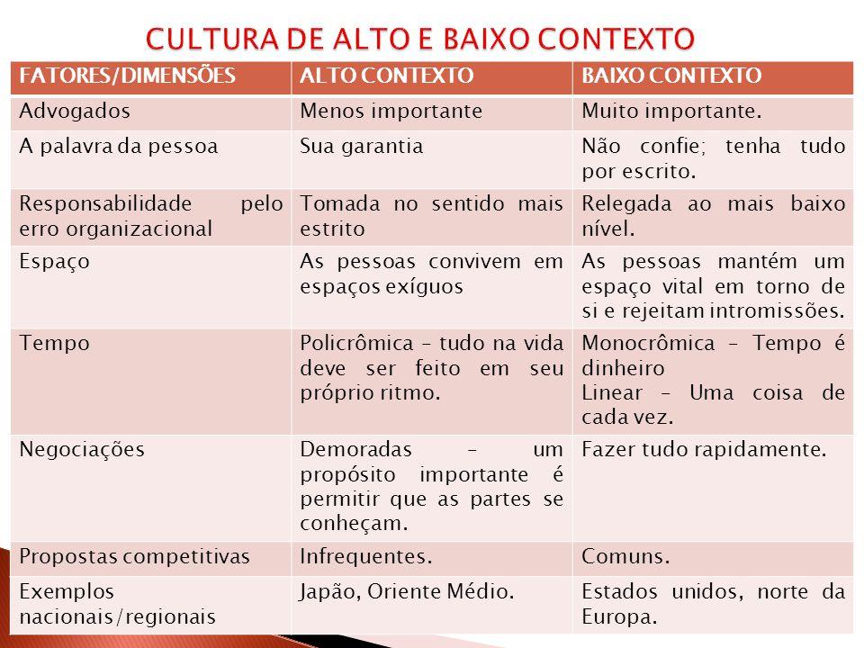 CULTURA DE ALTO E BAIXO CONTEXTO