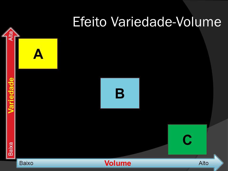 Efeito Variedade-Volume