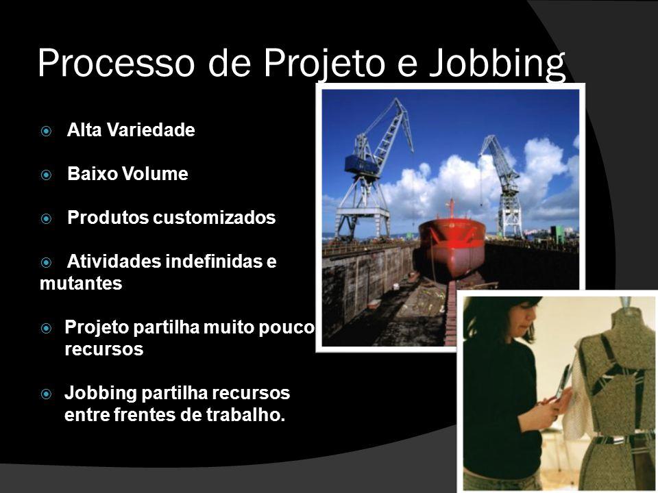 Processo de Projeto e Jobbing